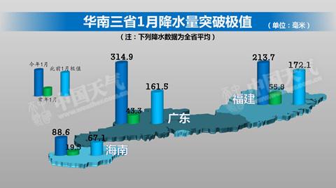 今年1月,华南多地降雨量突破历史极值。