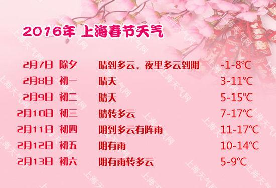 春节期间上海先晴后阴雨最高温17℃,空气污染扩散条件较差(组图)