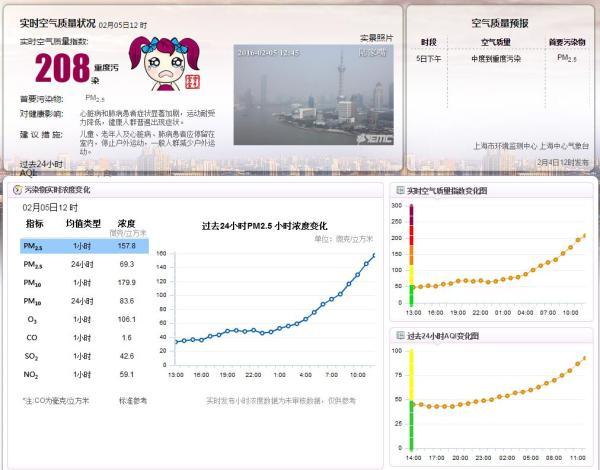 距除夕两天上海又陷空气重污染,好在预报春节期间以优良为主